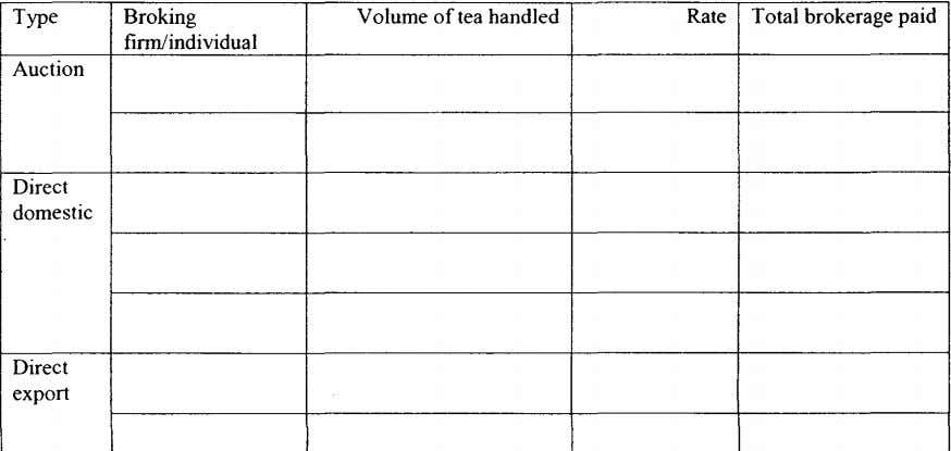 Type Broking Volume of tea handled Rate Total brokerage paid finn/individual Auction Direct domestic Direct