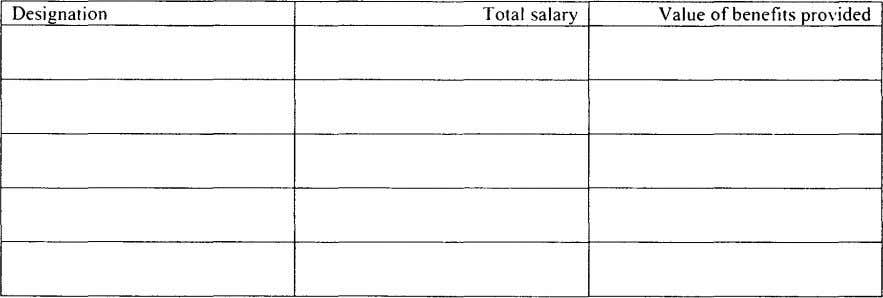 Designation Total salary Value of benefits provided