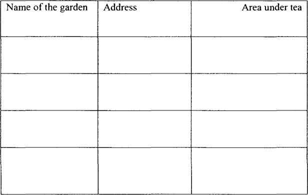 Name of the garden Address Area under tea