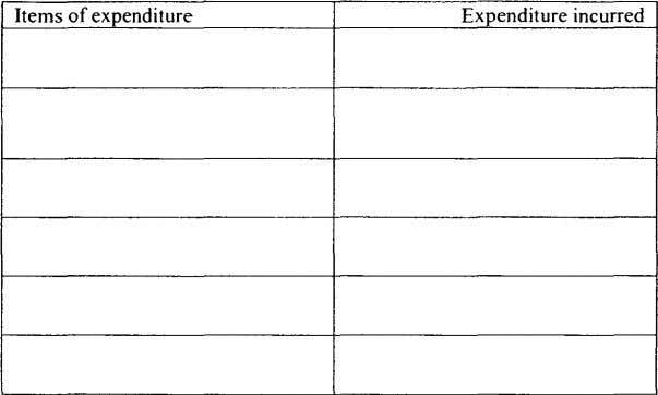 Items of expenditure Expenditure incurred