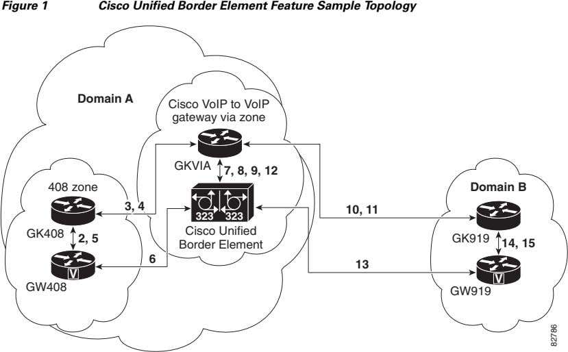 Figure 1 Cisco Unified Border Element Feature Sample Topology Domain A Cisco VoIP to VoIP
