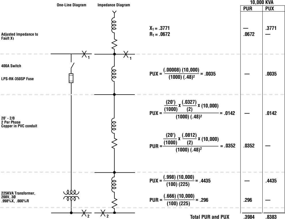 10,000 KVA One-Line Diagram Impedance Diagram PUR PUX — .3771 Adjusted Impedance to Fault X