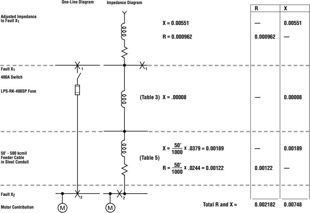 One-Line Diagram Impedance Diagram R X Adjusted Impedance to Fault X 1 X = 0.00551