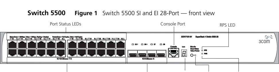 Switch 5500 Figure 1 Switch 5500 SI and EI 28-Port — front view Port Status