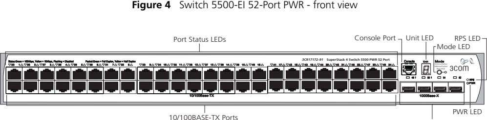 Figure 4 Switch 5500-EI 52-Port PWR - front view Port Status LEDs Console Port Unit