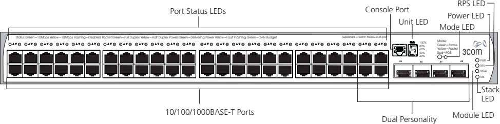 RPS LED Console Port Port Status LEDs Power LED Unit LED Mode LED Status:Green=10Mbps Yellow=10Mbps