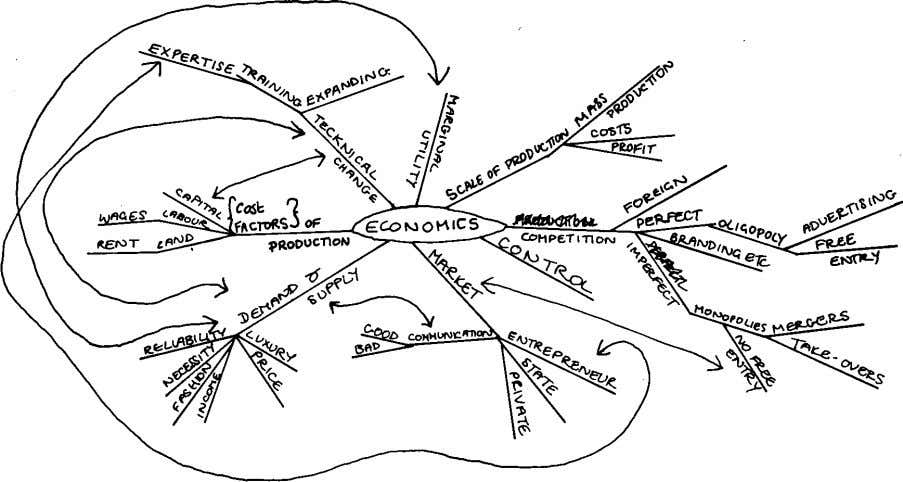 Fig37 Mind map by a boy who twice failed O level Economics. See text page
