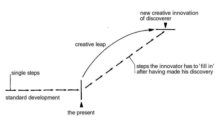 new creative innovation of discoverer creative leap steps the innovator has to ' fill in'