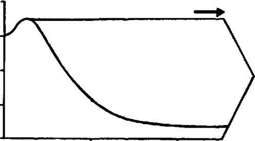 days and so on as explained on page 58, see also fig 22. Fig56 This graph