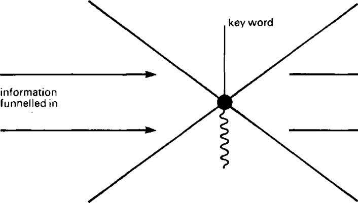 NOTING same order of information funnelled out when key word is triggered Fig26 Diagram representing key