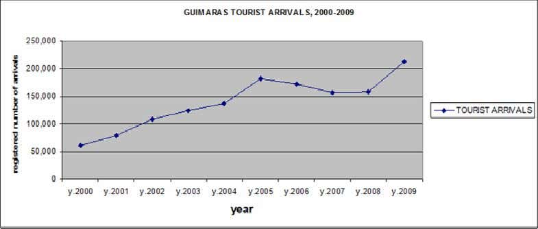 Figure 3: Guimaras registered tourist arrivals, 2000-2009 Source: Guimaras PEDO: Tourism Office The average annual