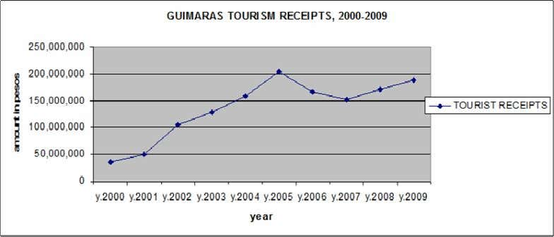 Figure 4: Guimaras tourism receipts (peso value), 2000-2009 Late 2009, there are 26 registered resorts in