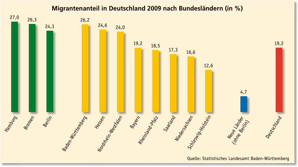 Migrantenanteil in Deutschland 2009 nach Bundesländern (in %) 27,0 26,3 26,2 24,3 24,6 24,0 19,2