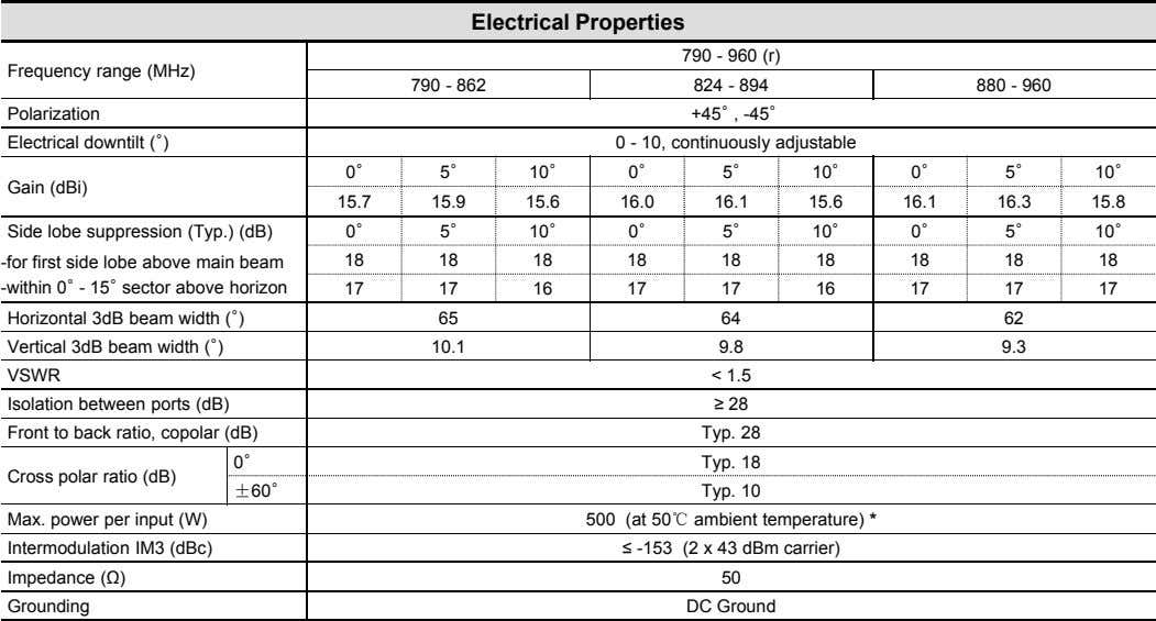 Electrical Properties 790 - 960 (r) Frequency range (MHz) 790 - 862 824 - 894