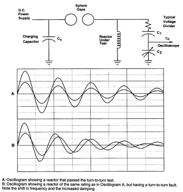 AIR-CORE SERIES-CONNECTED REACTORS IEEE Std C57.16-1996 Figure 2—Turn-to-Turn test circuit and sample oscillograms