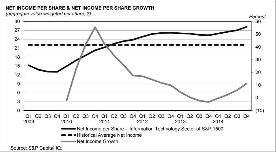 NET INCOME PER SHARE & NET INCOME PER SHARE GROWTH (aggregate value weighted per share,