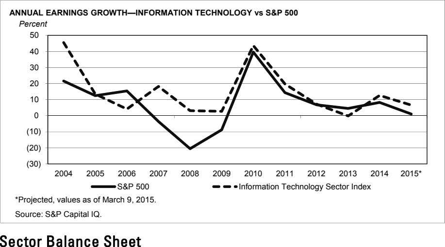 ANNUAL EARNINGS GROWTH—INFORMATION TECHNOLOGY vs S&P 500 Percent 50 40 30 20 10 0 (10)