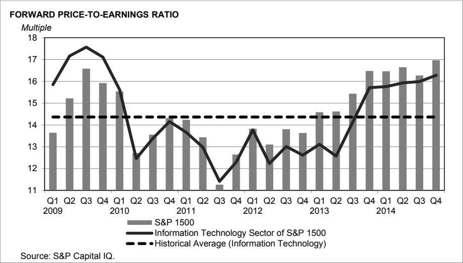 FORWARD PRICE-TO-EARNINGS RATIO Multiple 18 17 16 15 14 13 12 11 Q1 Q2 Q3