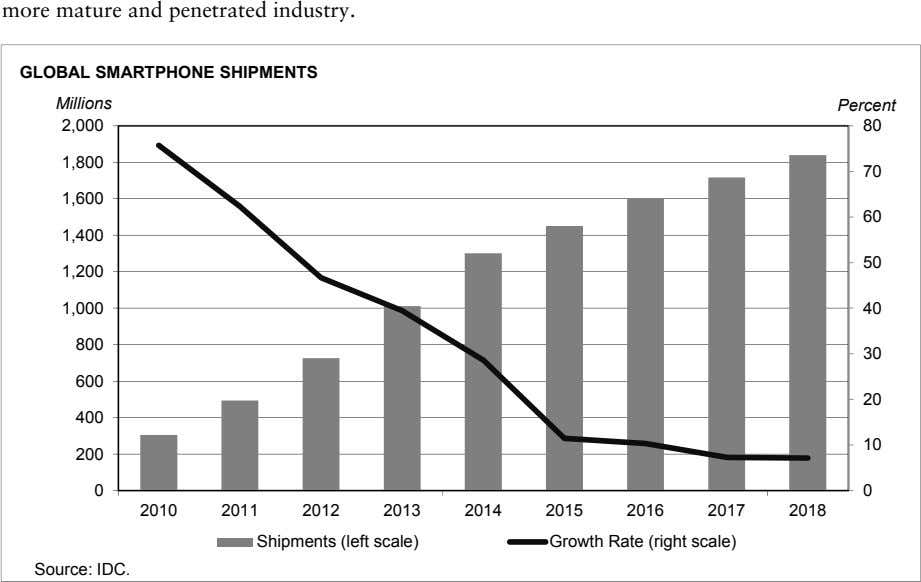 more mature and penetrated industry. GLOBAL SMARTPHONE SHIPMENTS Millions Percent 2,000 80 1,800 70 1,600