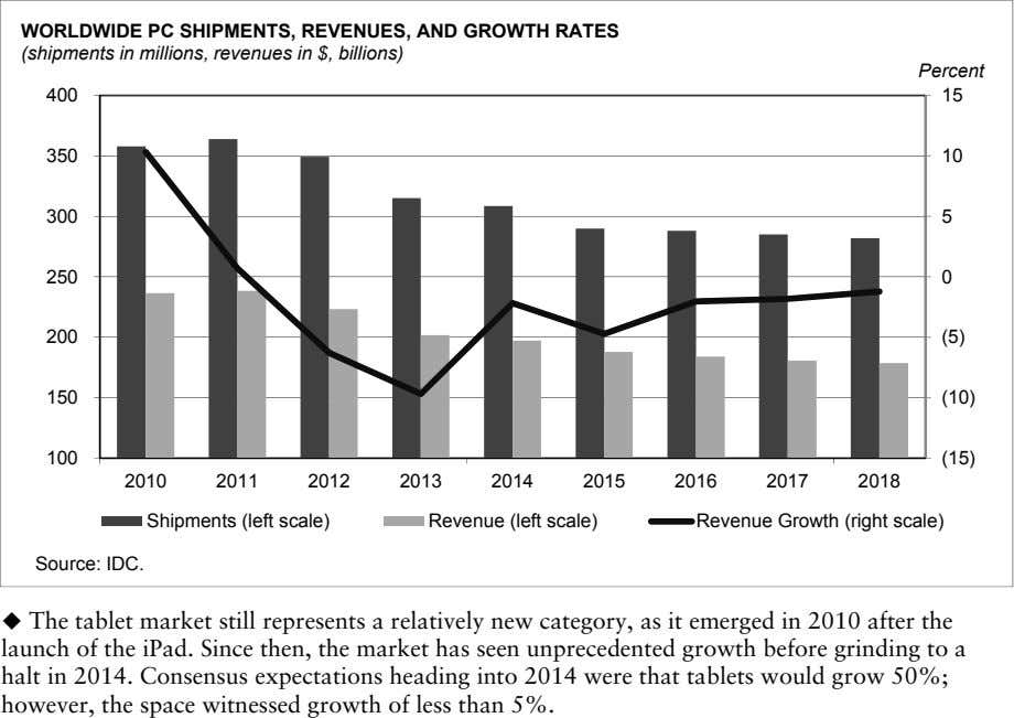 WORLDWIDE PC SHIPMENTS, REVENUES, AND GROWTH RATES (shipments in millions, revenues in $, billions) Percent