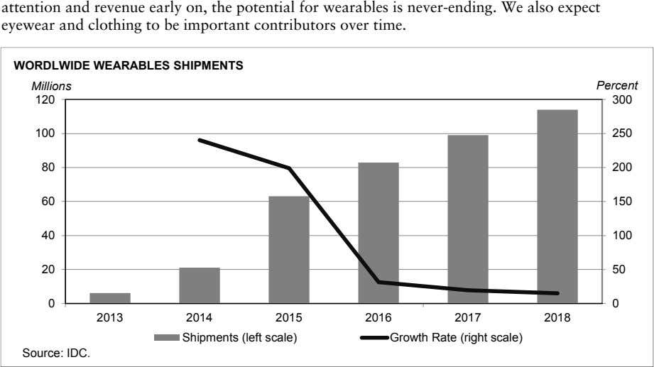 attention and revenue early on, the potential for wearables is never-ending. We also expect eyewear