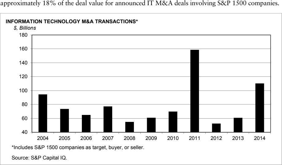 approximately 18% of the deal value for announced IT M&A deals involving S&P 1500 companies.