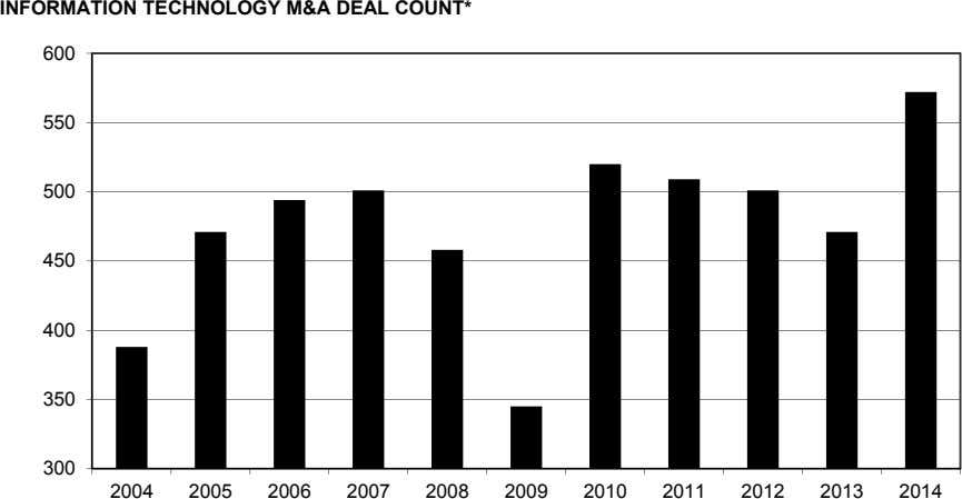 INFORMATION TECHNOLOGY M&A DEAL COUNT* 600 550 500 450 400 350 300 2004 2005 2006