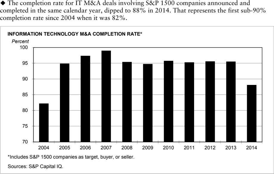  The completion rate for IT M&A deals involving S&P 1500 companies announced and completed
