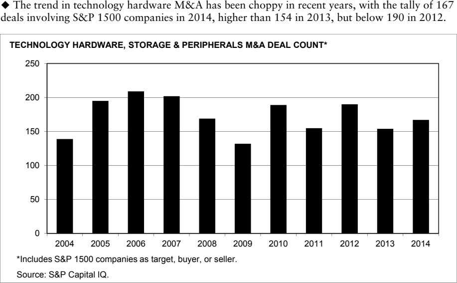  The trend in technology hardware M&A has been choppy in recent years, with the