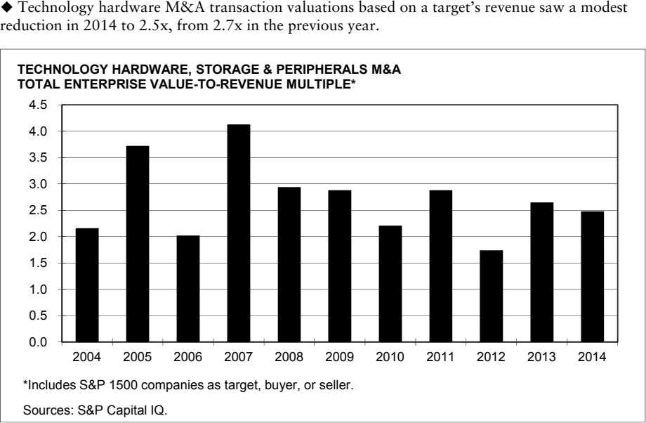  Technology hardware M&A transaction valuations based on a target's revenue saw a modest reduction
