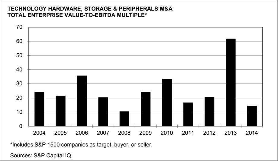 TECHNOLOGY HARDWARE, STORAGE & PERIPHERALS M&A TOTAL ENTERPRISE VALUE-TO-EBITDA MULTIPLE* 70 60 50 40 30