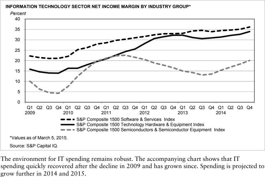 INFORMATION TECHNOLOGY SECTOR NET INCOME MARGIN BY INDUSTRY GROUP* Percent 40 35 30 25 20