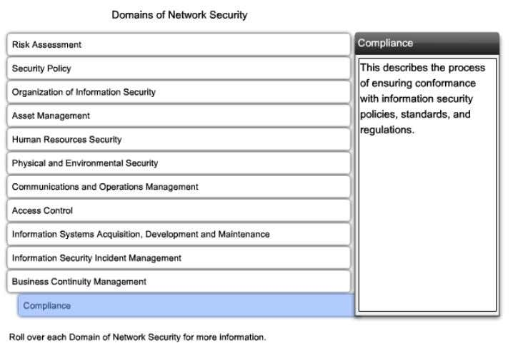 CCNA Security 1.1.5 Dominios de la Red de Seguridad (Domains of Network Security) Los 12 ámbitos