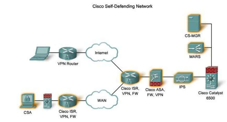 CCNA Security 1.1.5 Políticas de Seguridad de Red (Network Security Policies) La mayoría de los clientes