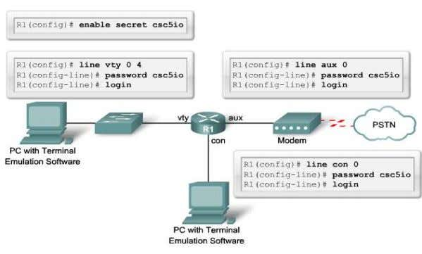 CCNA Security Enable Secret Password El comando deconfiguracion global enable secret password global configuration