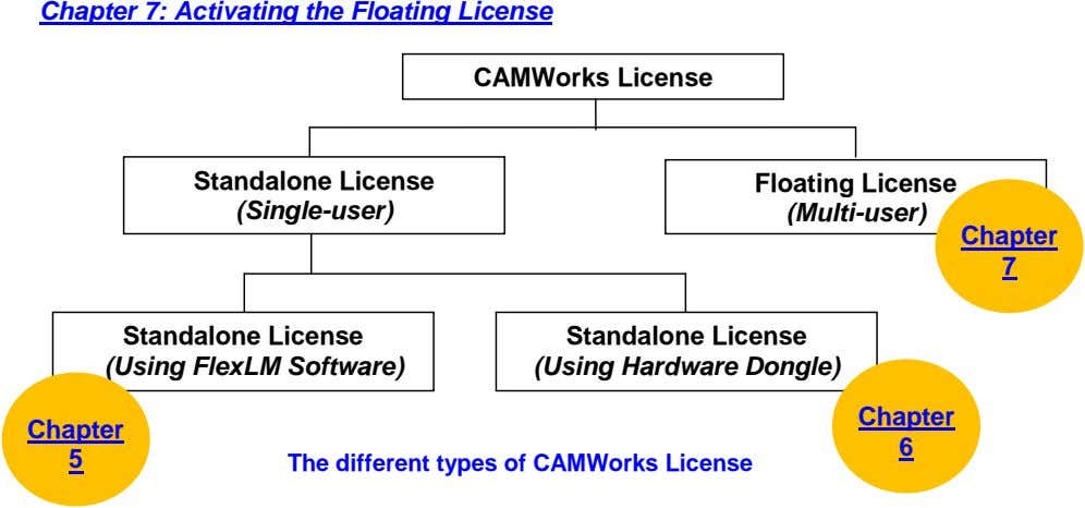 Chapter 7: Activating the Floating License CAMWorks License Standalone License (Single-user) Floating License