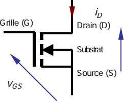 i D Grille (G) Drain (D) Substrat Source (S) v GS