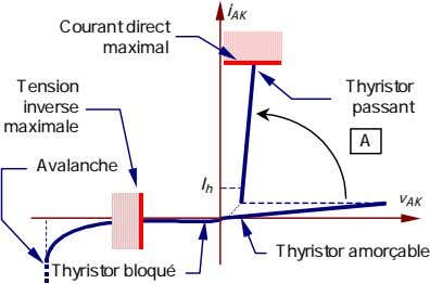 i AK Courant direct maximal Tension Thyristor inverse passant maximale A Avalanche I h v