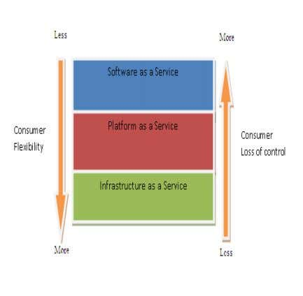 computing service models. CLOUD SECURITY RESPONSIBILITIES BY Fig 3: Security Responsibilities view basedon SPI Model The