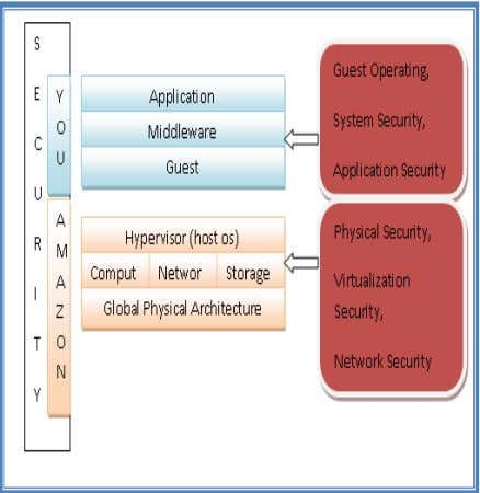 6. CLOUD SECURITY AND IAAS –A SHARED RESPONSIBILITY Fig 4: Shared Responsibilities Model So for organizations