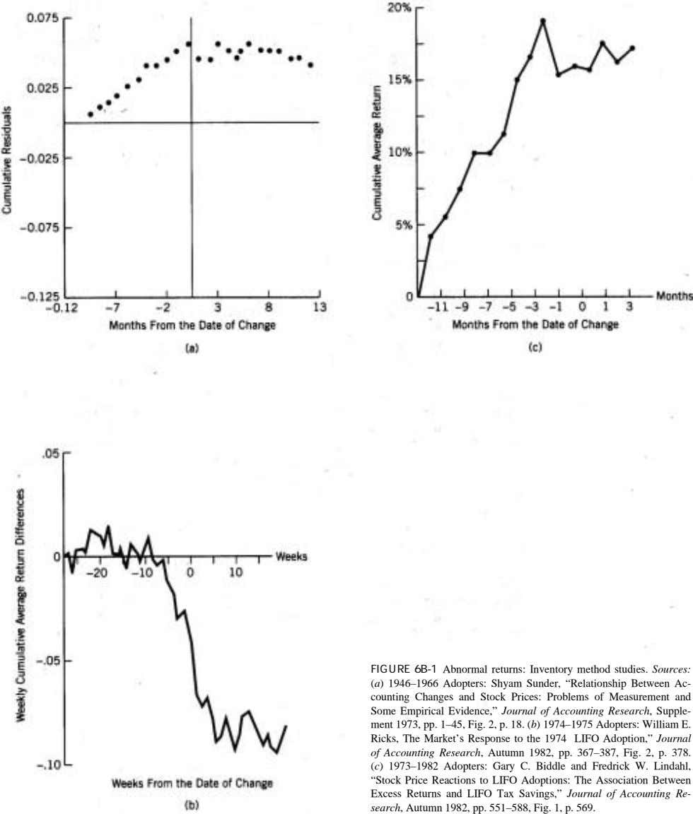 "FIGURE 6B-1 Abnormal returns: Inventory method studies. Sources: (a) 1946–1966 Adopters: Shyam Sunder, ""Relationship"