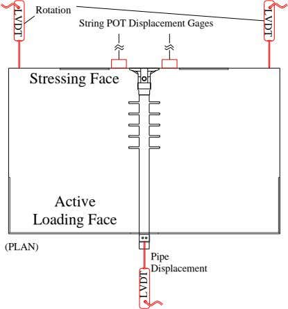 Rotation String POT Displacement Gages Stressing Face Active LVDT Loading Face (PLAN) Pipe Displacement LVDT