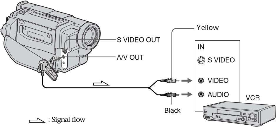 Yellow S VIDEO OUT IN A/V OUT S VIDEO VIDEO AUDIO Black : Signal flow