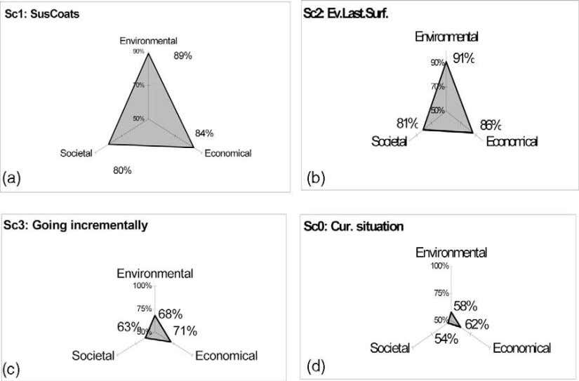 Partidario, Ph.J. Vergragt / Futures 34 (2002) 841 – 861 Fig. 1. Environmental and socio-economic assessments
