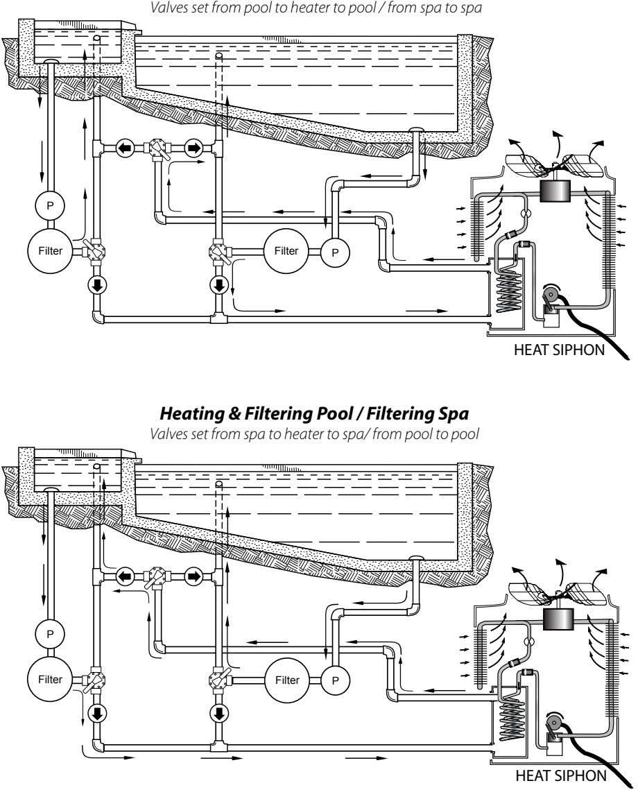 Valves set from pool to heater to pool / from spa to spa P Filter