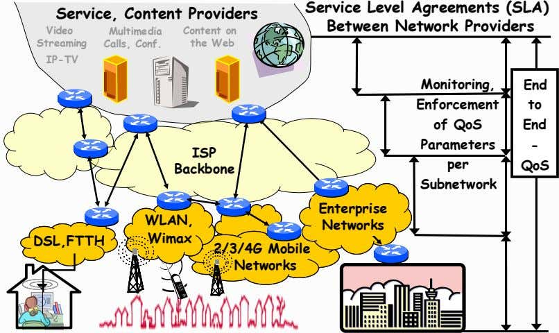 Service Level Agreements (SLA) Service, Content Providers Between Network Providers Video Content on Multimedia