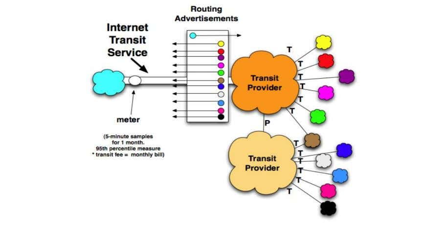 that is relevant to the SmartenIT envisioned solutions. Figure 4: Peering and Transit agreements. (Source: [31])