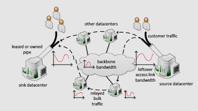 bandwidth and can adapt to estimation errors and failures. Figure 13: A source datacenter uses available