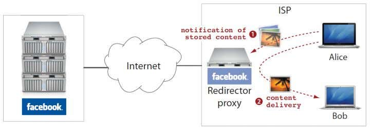 the co ntent, the browser fetches the content from the OSN. Figure 18: Content sharing in