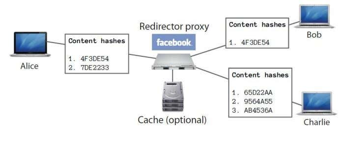 proxy to help content exchange, as depicted in Figure 19. Figure 19: A state redirector proxy.